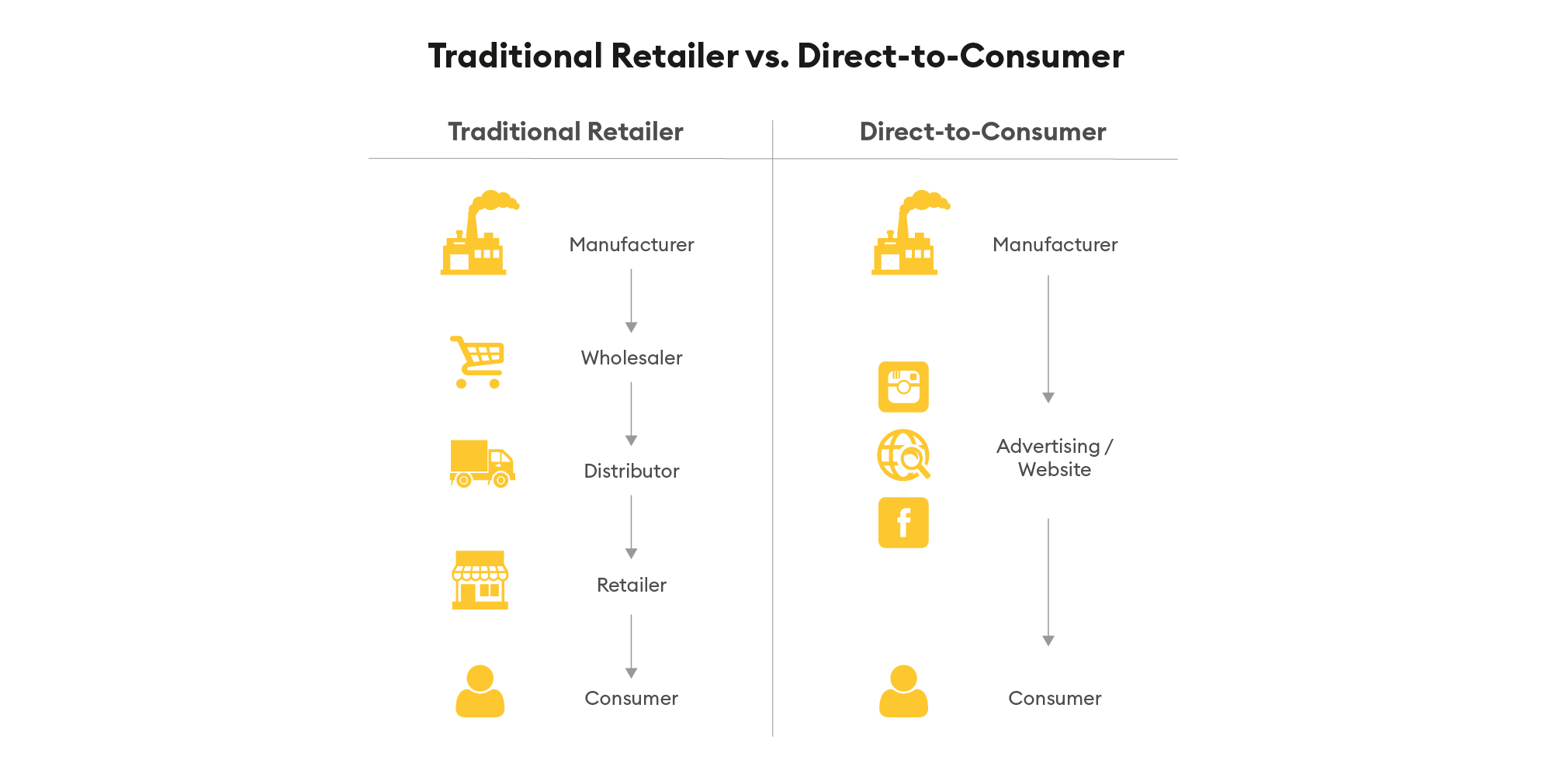 Direct-to-Consumer