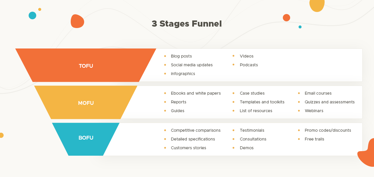 Marketing-Funnel-3-stages