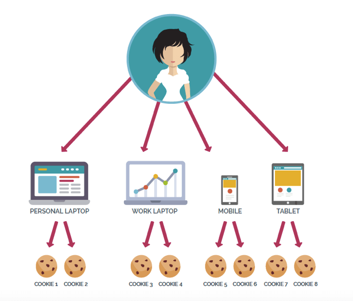 Online-Marketing-Cookies-Squared-Online
